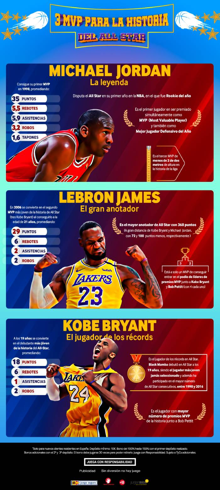 All Star Weekend mejores jugadores NBA