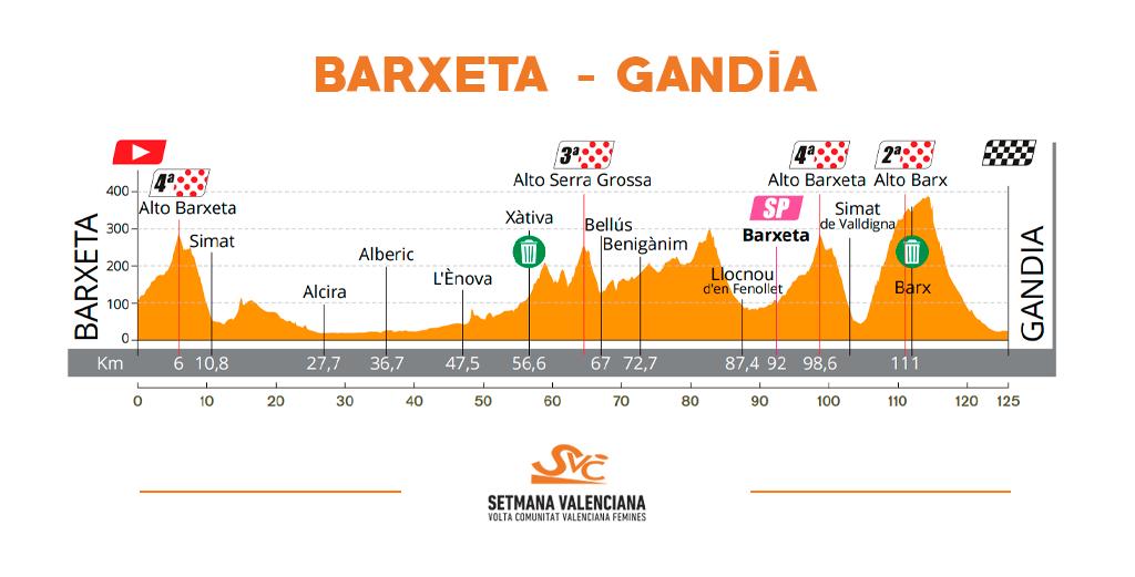 Vuelta Ciclista Comunitat Valenciana Fèmines